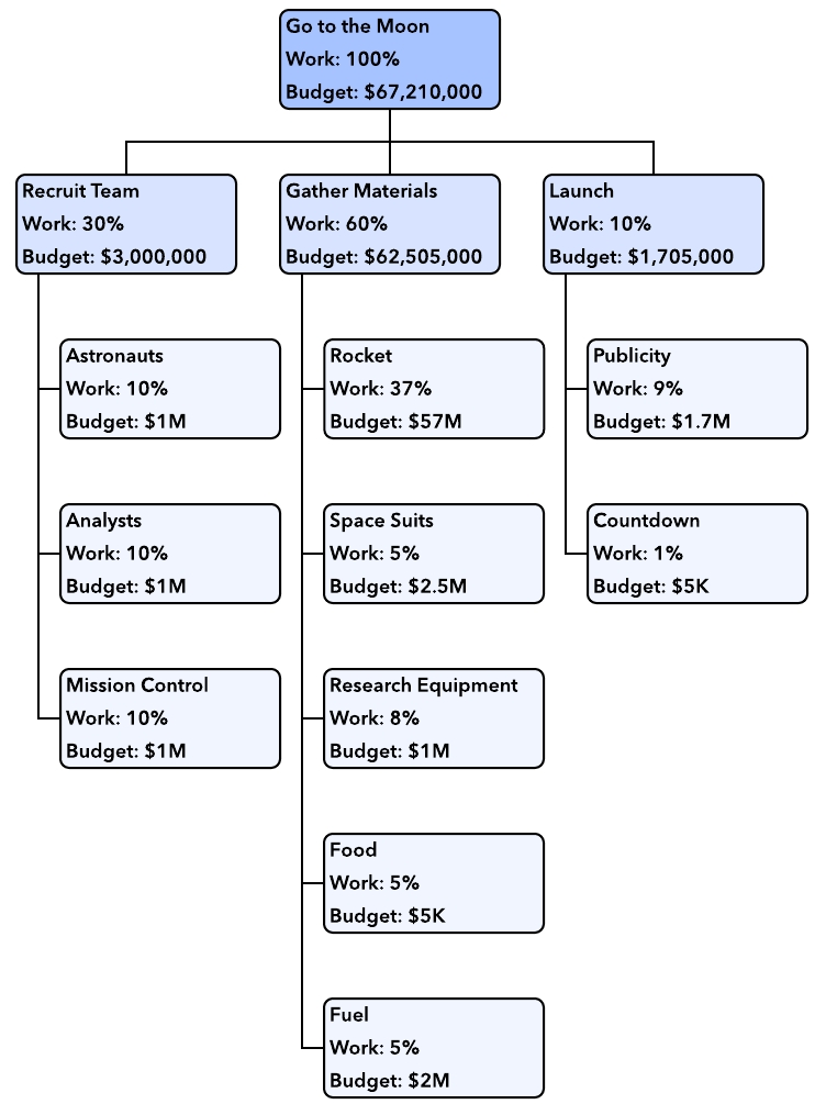 How To Create A Work Breakdown Structure | Lucidchart Blog with Work Breakdown Structure Example 58197