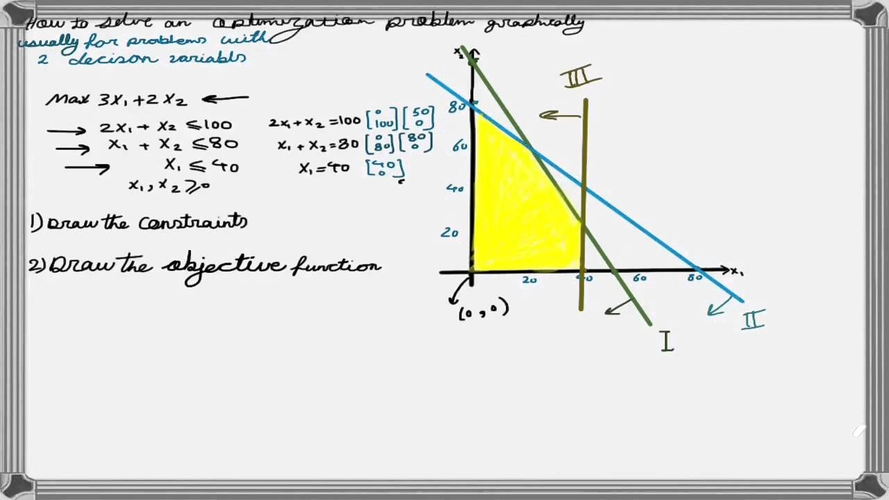 How To Solve A Linear Programming Problem Using The Graphical Method regarding Linear Programming Examples 59520
