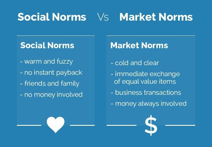 How To Tap Into Social Norms To Build A Strong Brand - Moz with regard to Examples Of Norms 57192