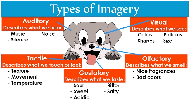 Imagery: Definition And Examples | Literaryterms within Imagery Examples In Literature 59511
