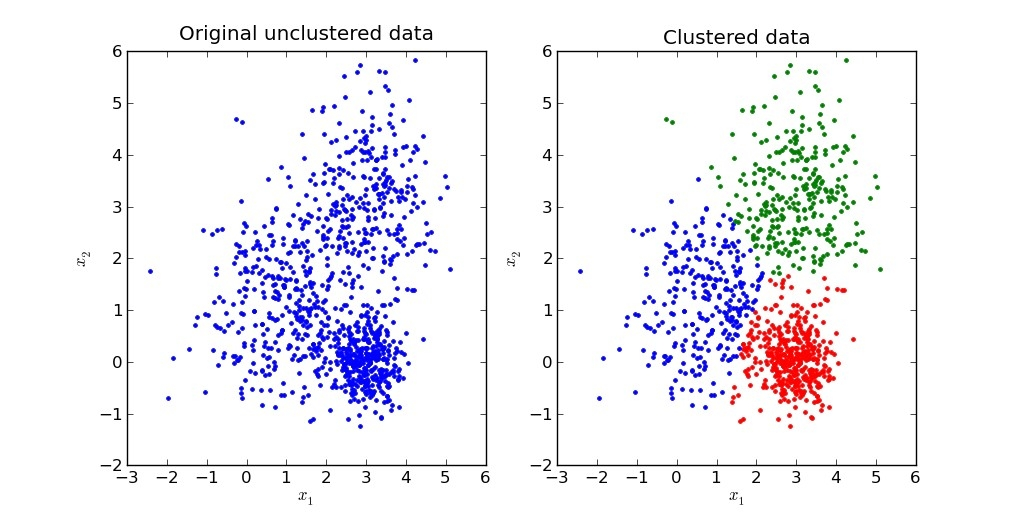 K-Means Clustering In Python - Blog By Mubaris Nk with regard to K Means Clustering Example 57996