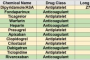 Anticoagulant Drugs List