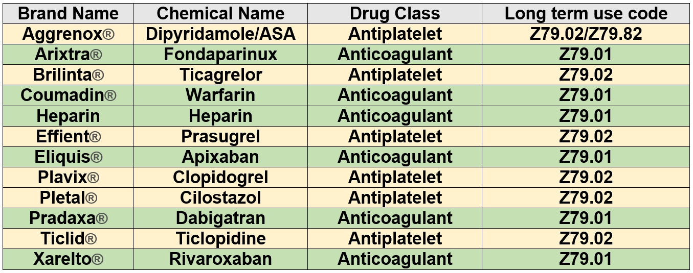 Knowing The Difference Between Anticoagulants And Antiplatelets inside Anticoagulant Drugs List 37174