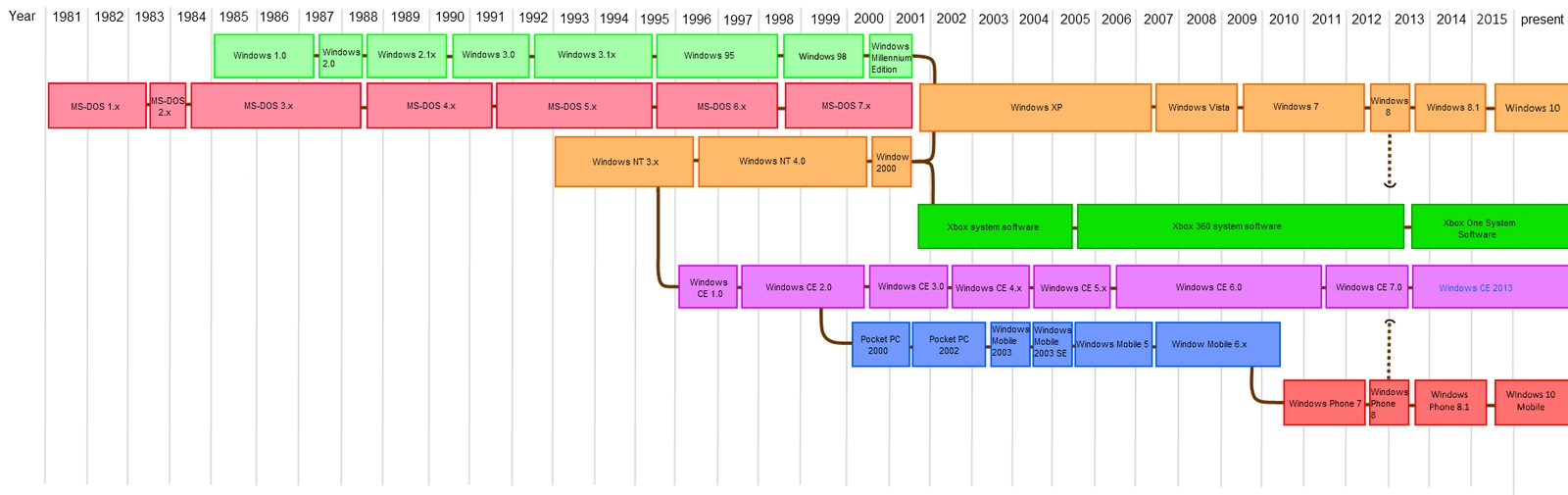 List Of Microsoft Windows Versions - Wikipedia with List Of Windows Operating Systems 38019