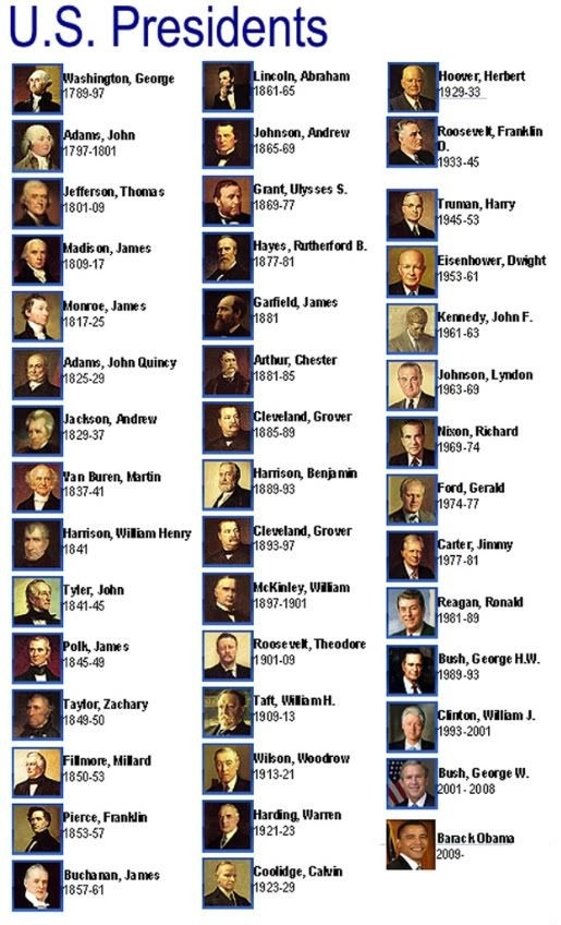 List Of The Presidents Of The United States Of America -- (This intended for List Of Presidents And Years 37269