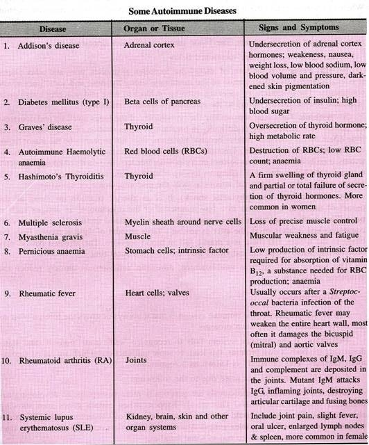 Major Disorders Of Immune System: Allergies; Autoimmunity And with Examples Of Autoimmune Diseases 58425
