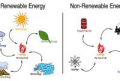 Examples Of Renewable And Nonrenewable Resources