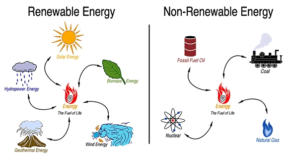 Natural Sources Of Energy - Renewable And Non Renewable Resources throughout Examples Of Renewable And Nonrenewable Resources 56563