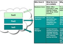 Nist Definition For Saas, Paas, Iaas   Cloudinfosec pertaining to Software As A Service Definition