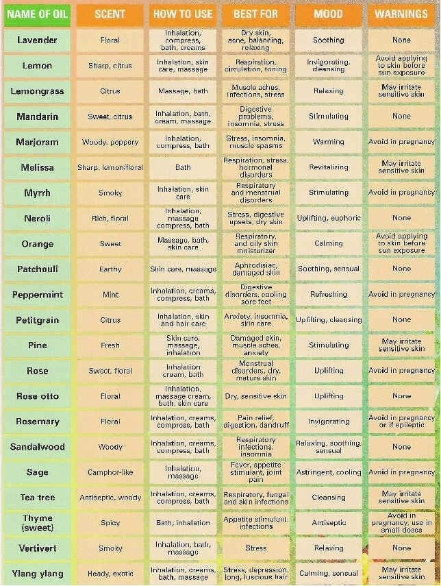 Pin By Bonnie Myers On Oils | Essential Oils, Essential Oils Uses regarding List Of Essential Oils And Their Uses 36779