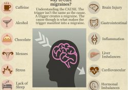 Pin By Dianademartino820 Dianademartino820 On Health | Pinterest intended for How To Help Migraines