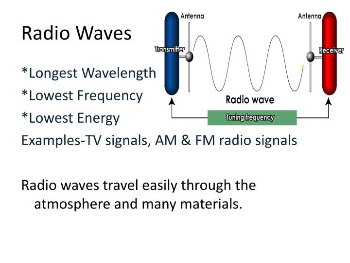 Radio Waves Examples | Examples and Forms