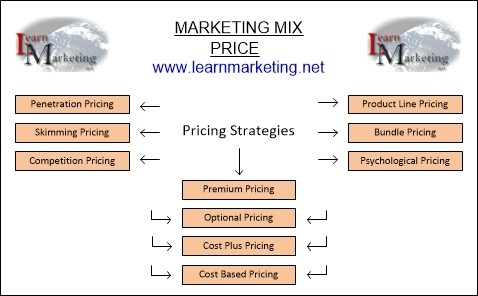 Pricing Strategies Marketing Mix pertaining to Pricing Strategy Examples 59004