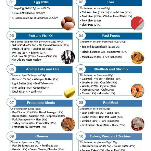 graphic about Printable Low Cholesterol Food List referred to as Printable A person Website page Record Of Higher Cholesterol Food. Very low