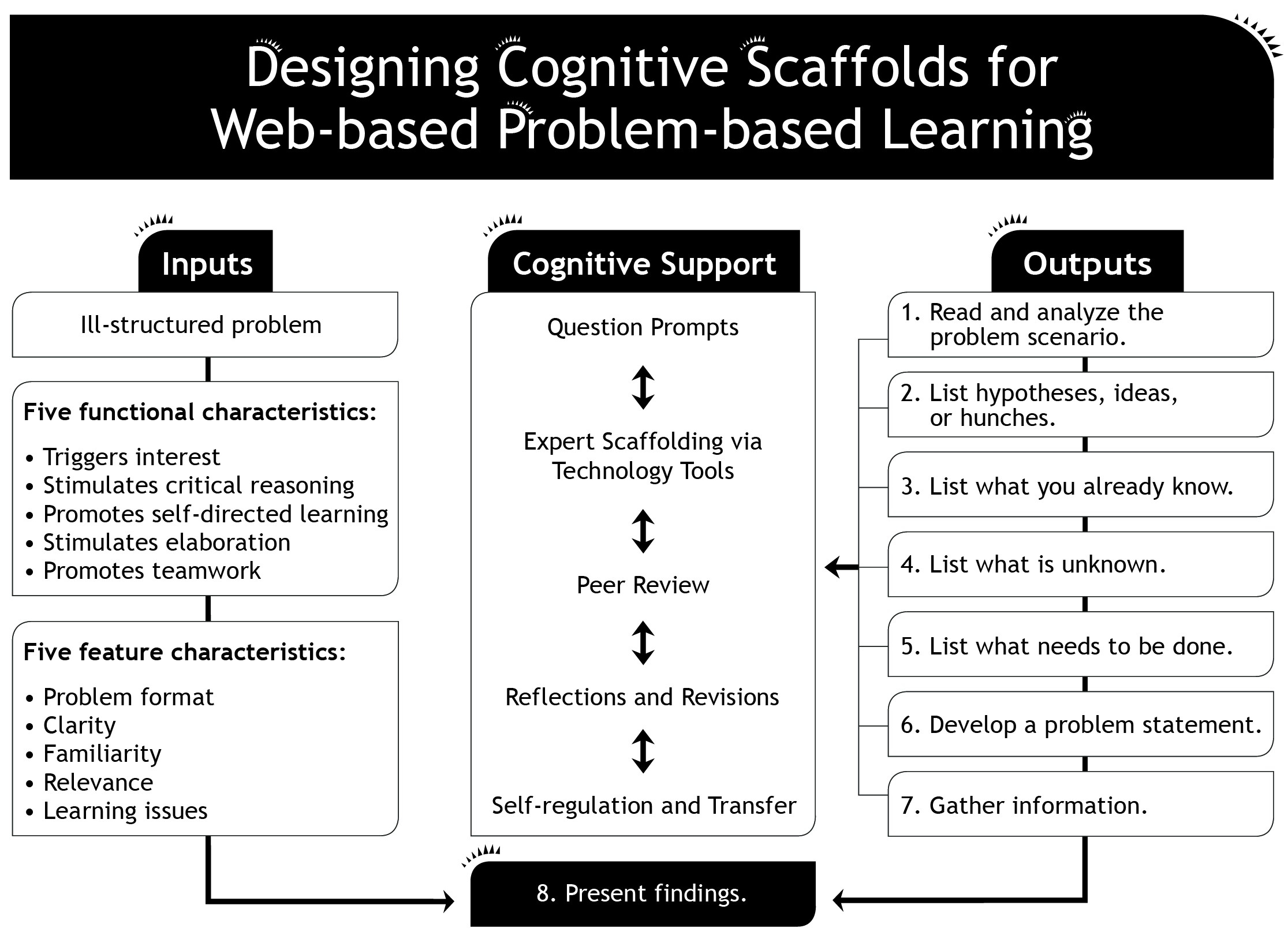 Problem-Based Learning for Problem Based Learning Examples 57041