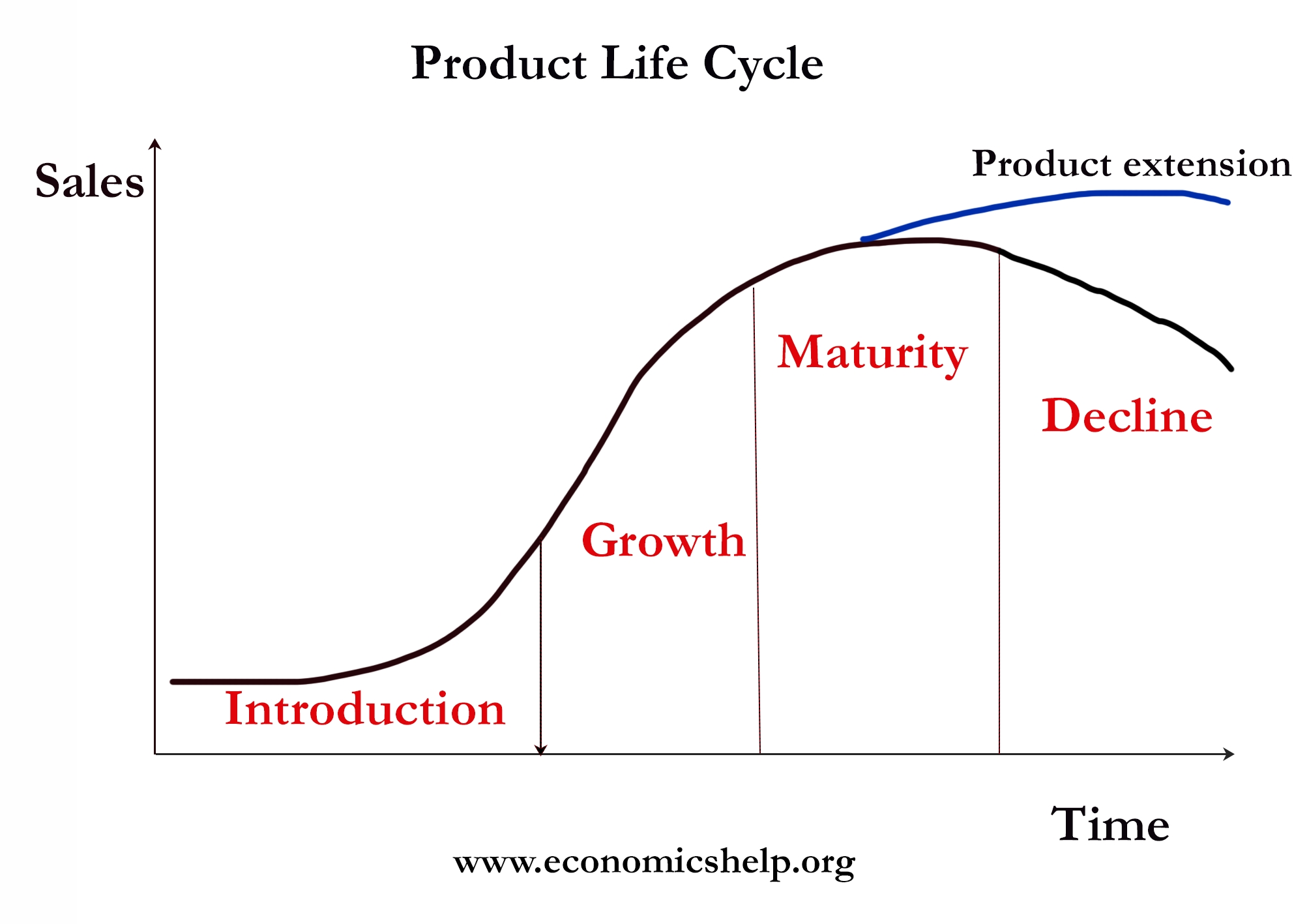 Product Life-Cycle | Economics Help pertaining to Product Life Cycle Examples 57023