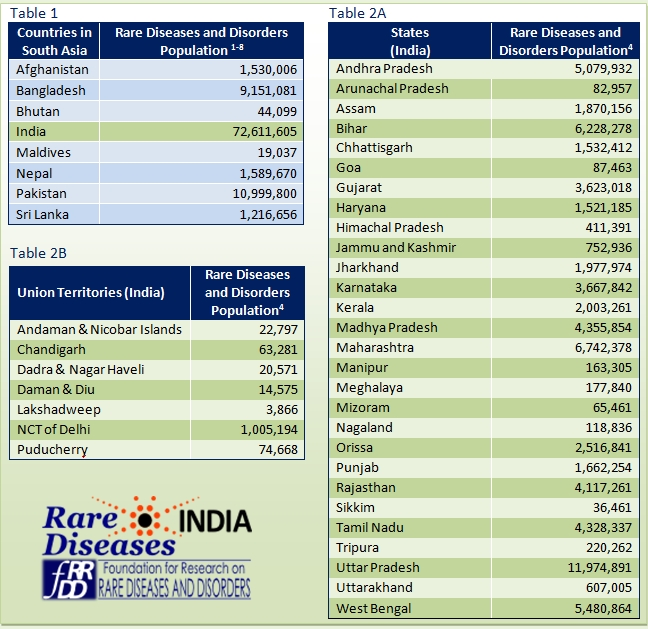 Rare Diseases India with Rare Diseases List 37415