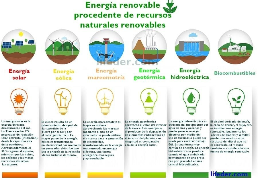 Renewable Natural Resources (With 30 Examples) | Life Persona in Example Of Natural Resources 57402