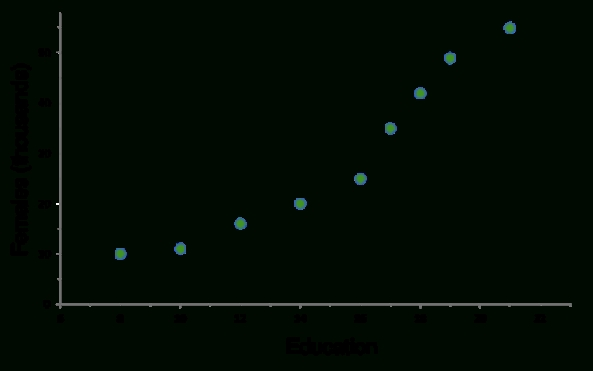 Scatter Plots & Correlation Examples for Scatter Plot Examples 57363
