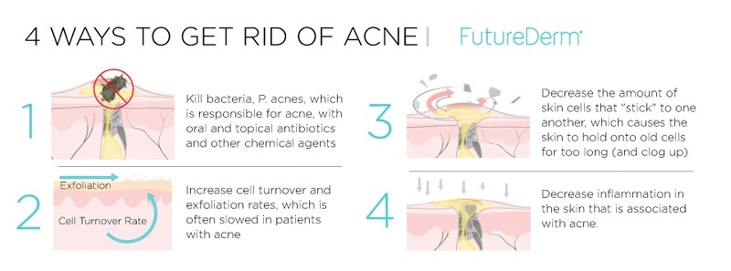 Should You Use Neosporin To Treat Acne? - Futurederm throughout Does Neosporin Help Acne 45771