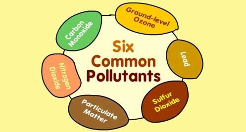 Some Common Air Pollutants, Sources And Their Effects regarding Examples Of Air Pollution 56521