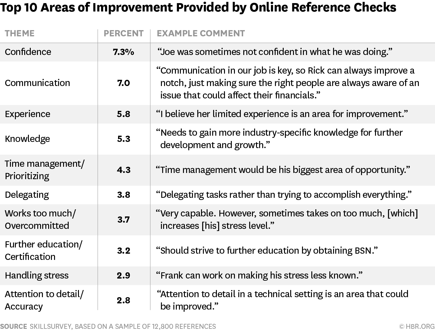 The 20 Most Common Things That Come Up During Reference Checks with regard to Areas Of Improvement Performance Review Examples 57903