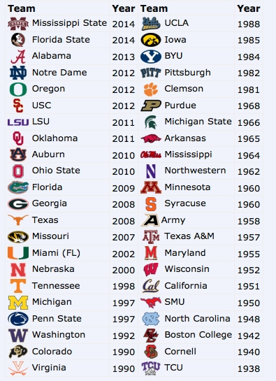 The Last Time Every College Football Team Was Ranked No. 1 | Texags in List Of College Football Teams 36326