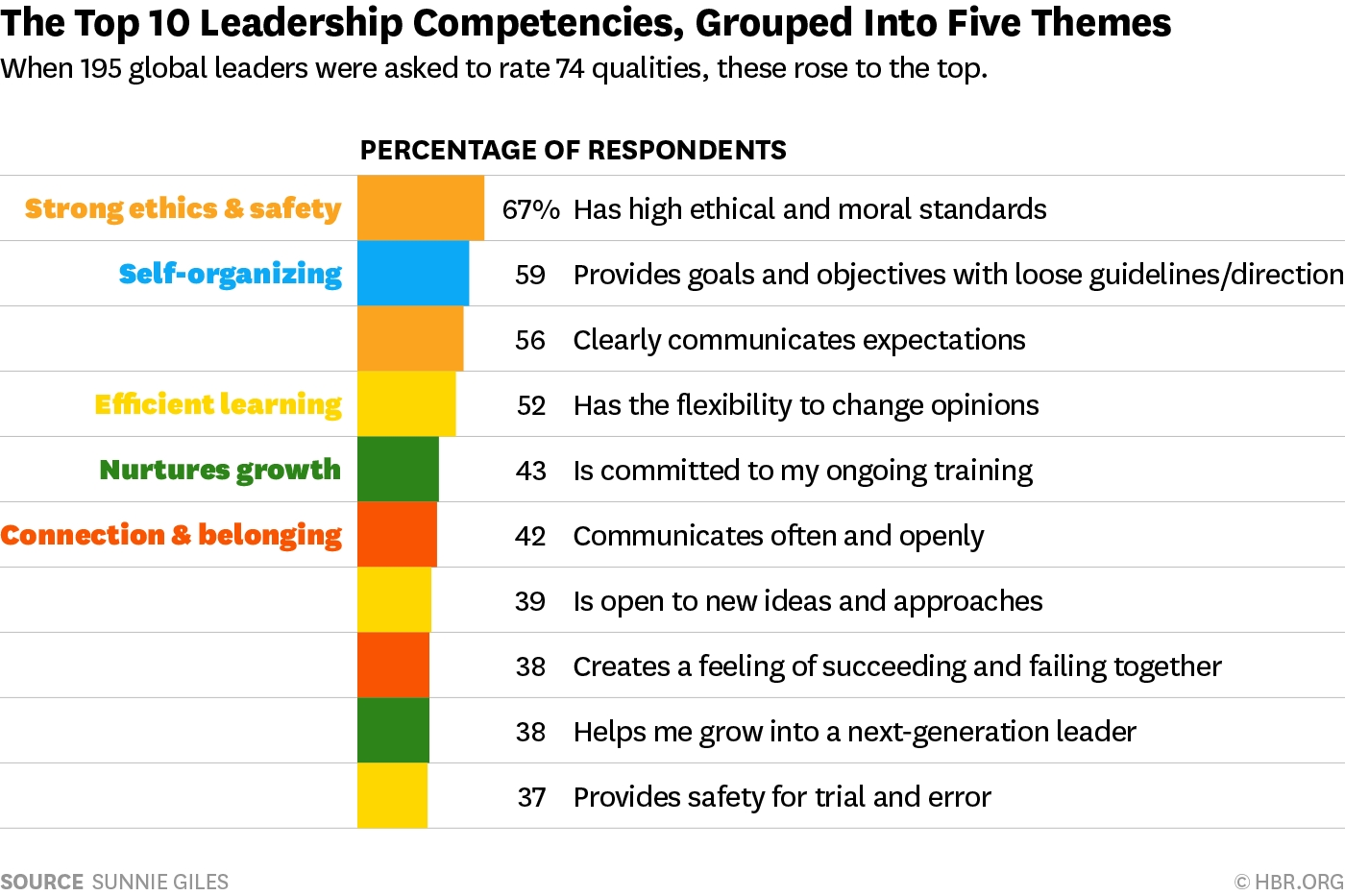 The Most Important Leadership Competencies, According To Leaders with regard to Leadership Qualities List 36585