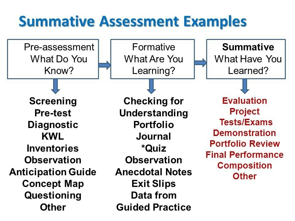 This Is A Nice Chart Of Different Assessment Types And Examples Of in Summative Assessment Examples 58158