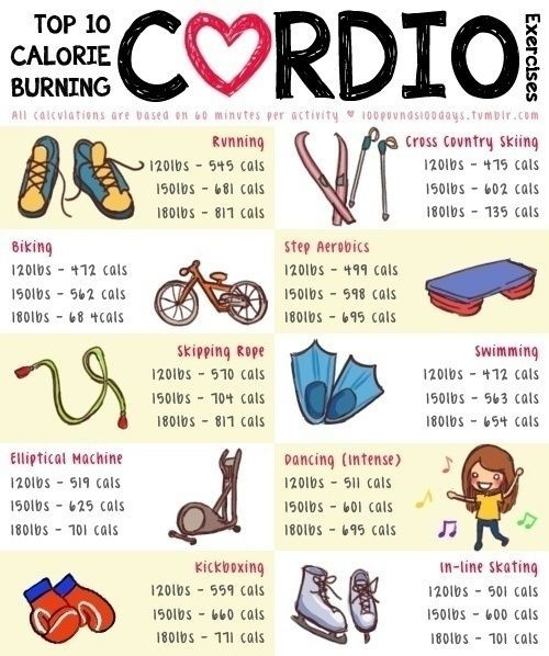 Top 10 Calorie Burning Cardio Exercises. Chart For Calories Based On with List Of Cardio Exercises 37358