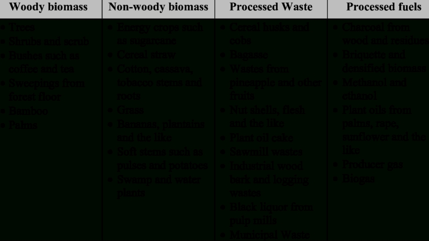 Types And Examples Of Plant Biomass | Download Table intended for Examples Of Biomass 58860