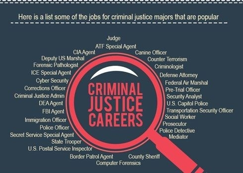 Types Of Criminal Justice Careers with regard to List Of Criminal Justice Jobs 37658