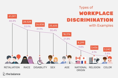 Types Of Workplace Discrimination with regard to Examples Of Discrimination In The Workplace 57573