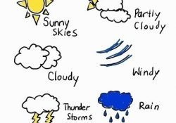 Weather Symbols Lesson For Kids | Study within Weather Definition Biology