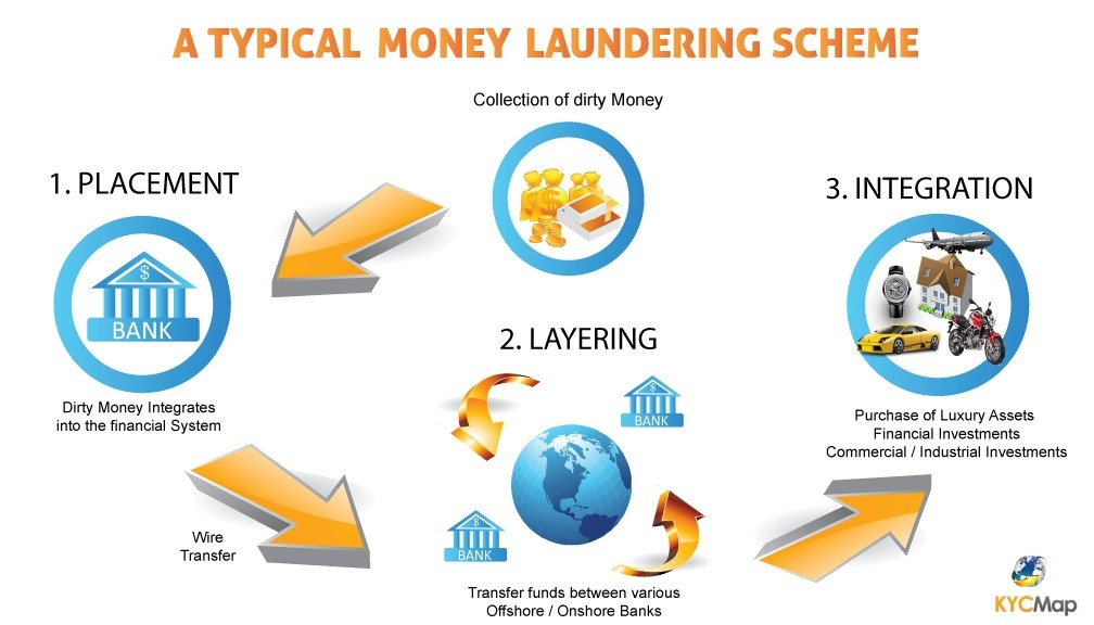 What Is Money Laundering? - Kycmap with regard to Money Laundering Examples 56683