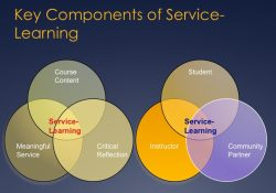 What Is Service-Learning? regarding Service Learning Examples