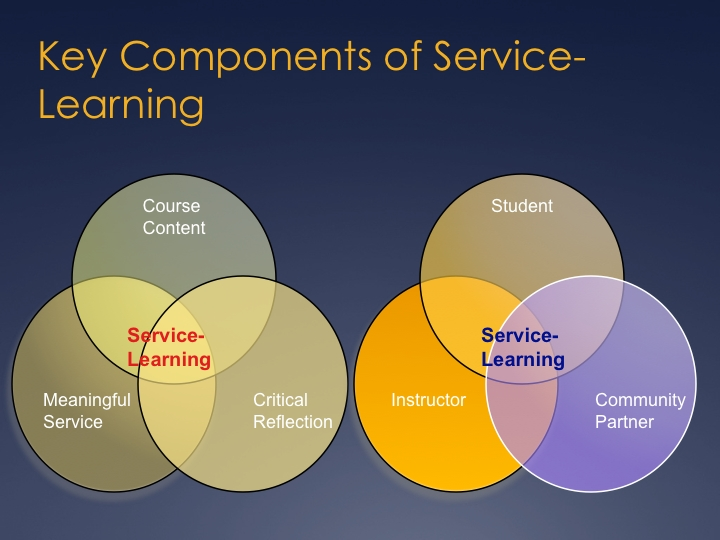 What Is Service-Learning? regarding Service Learning Examples 59286
