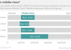 Working Class America | Yougov inside Working Class Definition