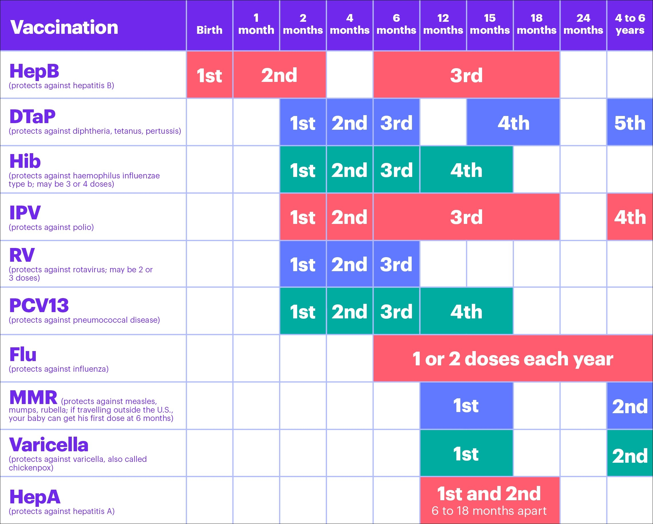 Your Baby's Vaccinations | March Of Dimes for Vaccination Schedule For Babies 48325