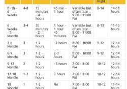 Baby Sleep. | Baby Stuff | Pinterest | Baby Sleep, Baby And Baby pertaining to Infant Sleep Schedule