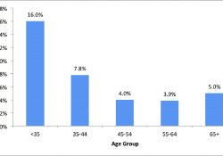 Evolving Trends In Size And Structure Of Group Dental Practices In regarding How Many Dentists In The Us