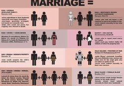 What Exactly Is Biblical Marriage? | Xkv8R: The Official Blog Of within Marriage Definition Bible